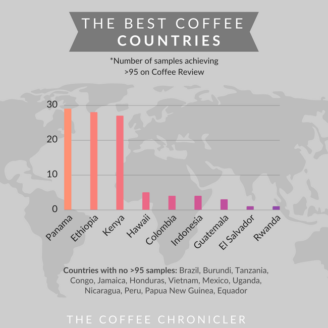 The Best Coffee Beans in The World Based on FACTS *No BS ...