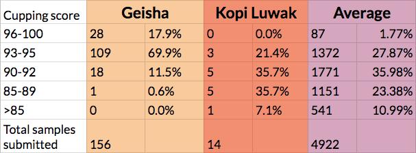 coffee statistics chart luwak geisha