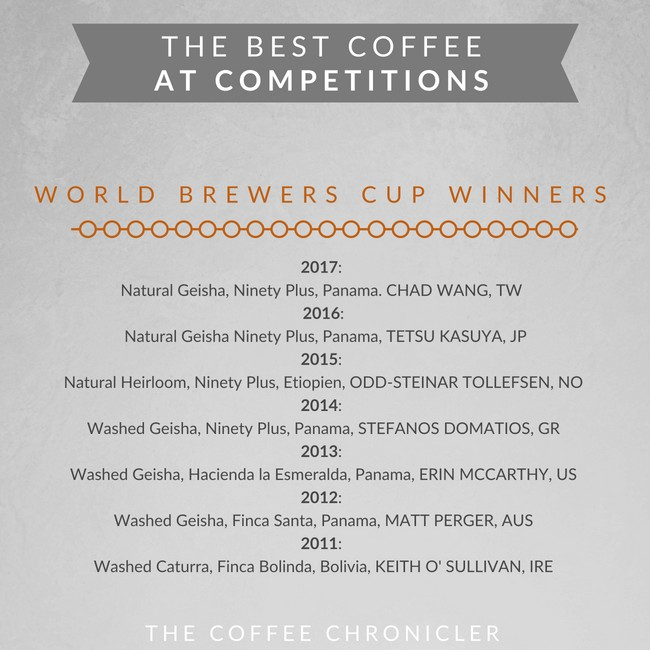 list of world brewers cup winners