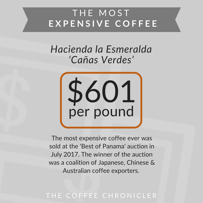 most expensive coffee in the world chart