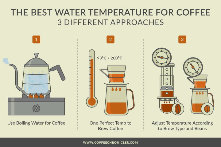 The Best Temperature To Brew Coffee No Bs Guide To Water Temp